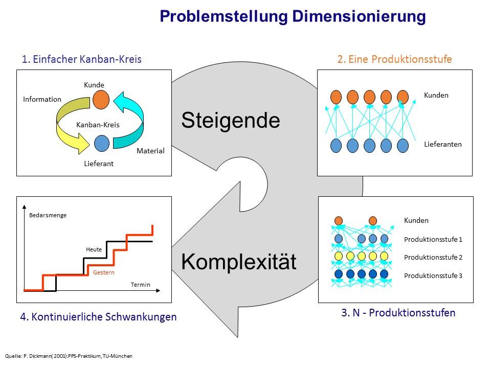 Problemstellung der Kanban-Dimensionierung